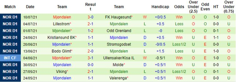 10 trận gần nhất Mjondalen