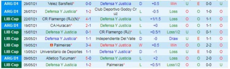 phong độ Defensa y Justicia