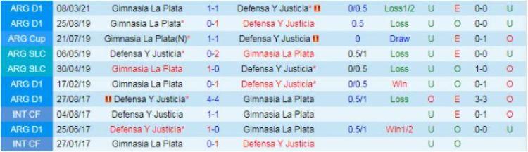 đối đầu Defensa y Justicia vs Gimnasia