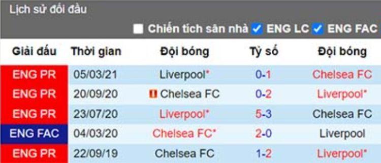 đối đầu Liverpool vs chelsea