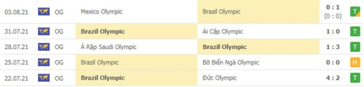 phong độ u23 brazil