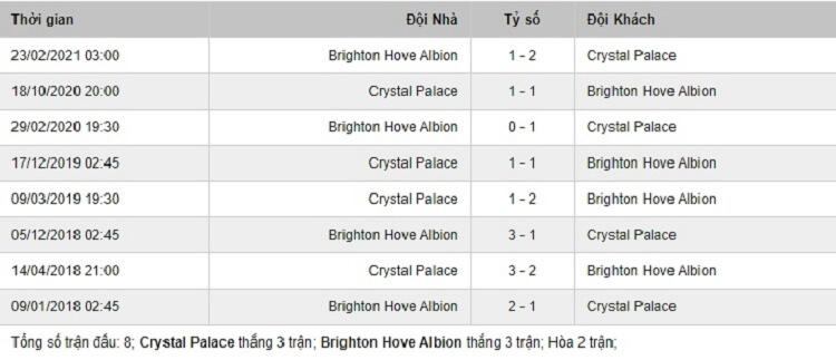 Crystal Palace vs Brighton & Hove Albion