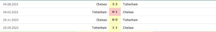 đối đầu Chelsea vs Tottenham