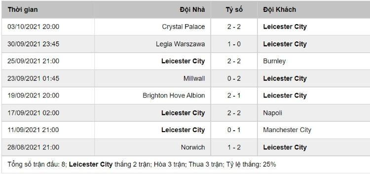 phong độ Leicester City